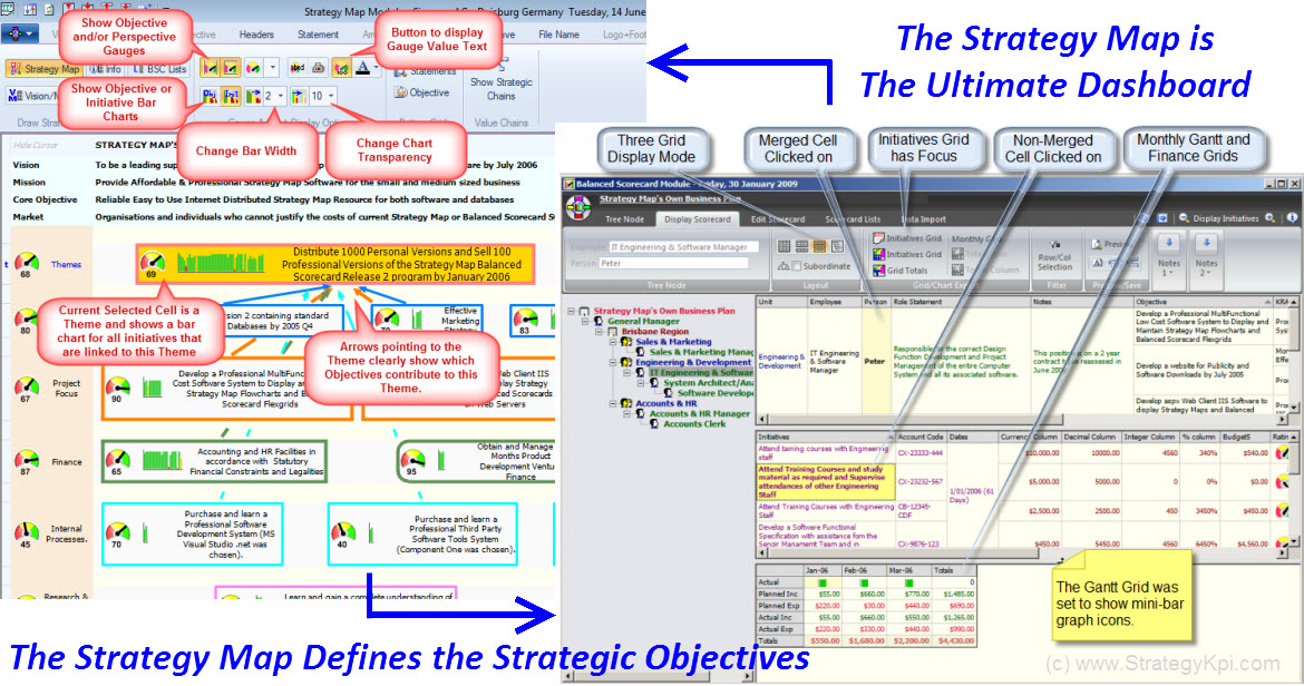 Strategy Map Balanced Scorecard