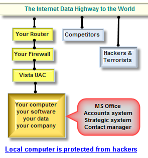 Your local computer is protected from hacker attacks by your Router, Firewall and Windows UAC